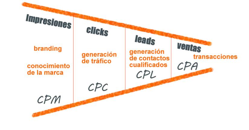 Modelos de precios para las campañas publicitarias